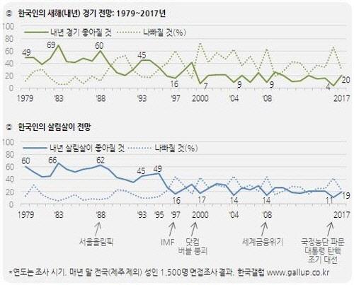 [한국갤럽]`경기 나빠질 것` 46%…경기 부정전망 소폭 줄어